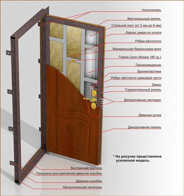 Образующие железной двери