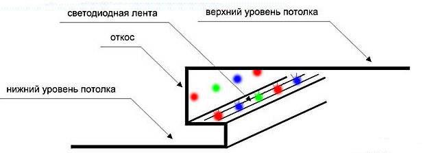 Расположениесветодиодной ленты