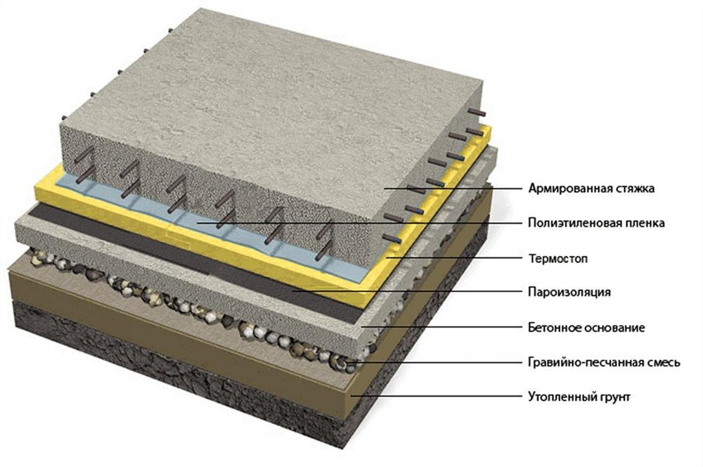 Как сделать полы с бетонным основанием 566