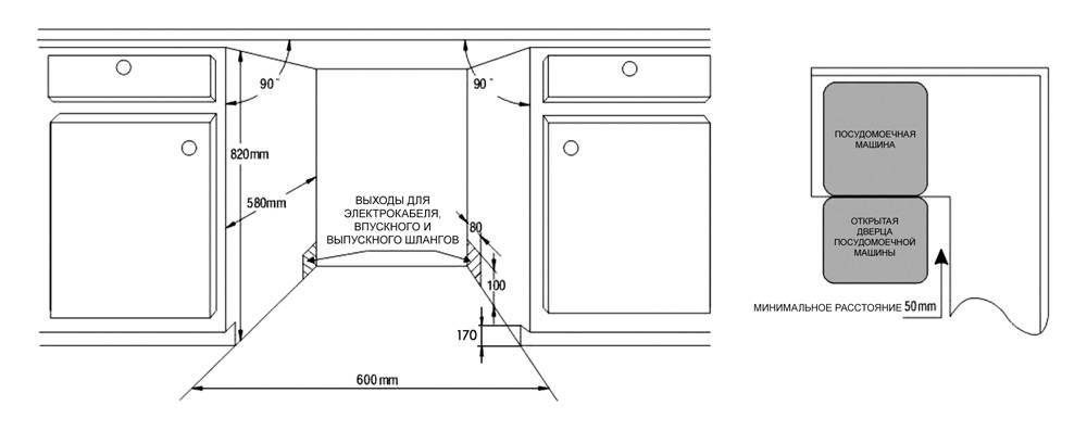 Схема расположения посудомоечной машины