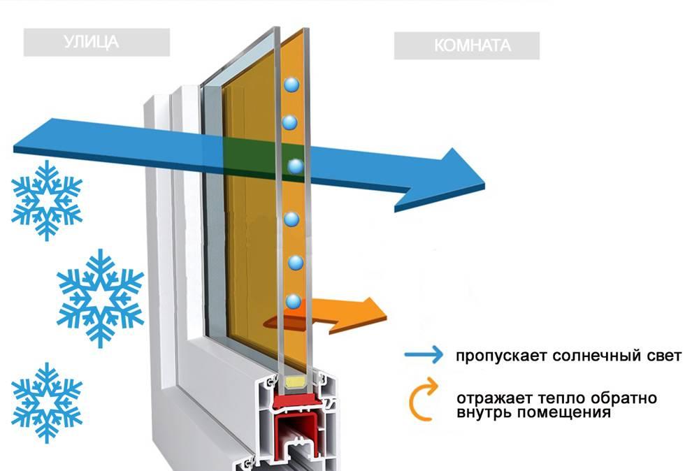 Принцип работы энергосберегающего окна