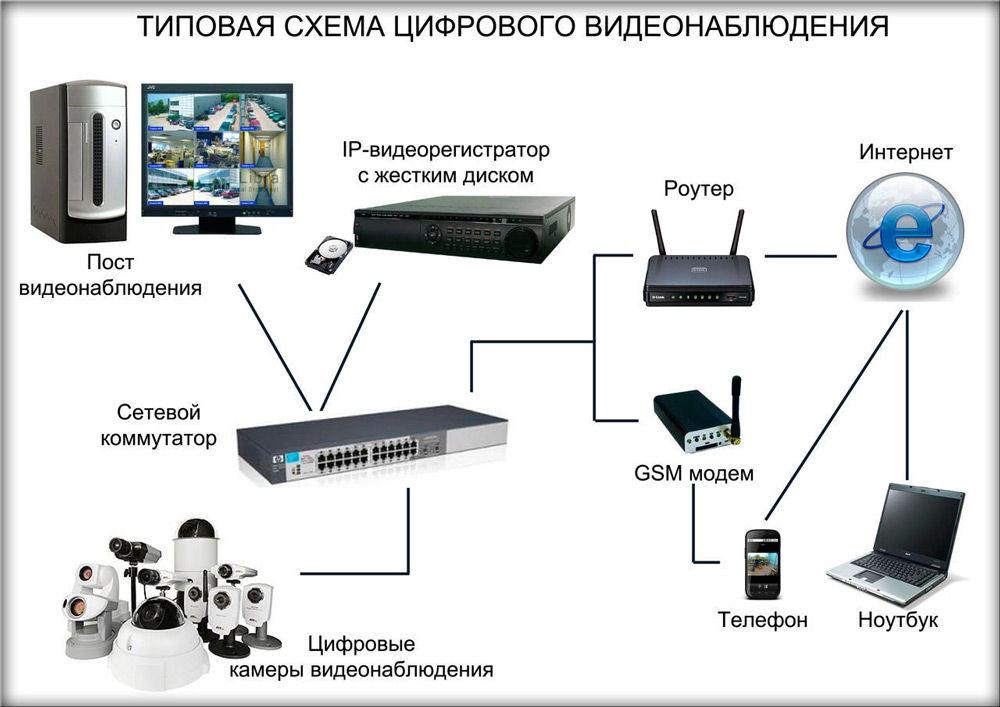 Камеры видеонаблюдения дома своими руками