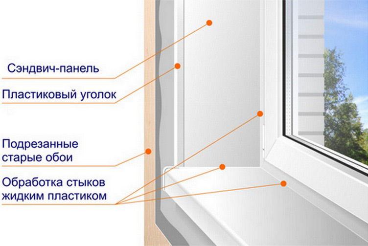 Как должны быть установлены откосы внутри