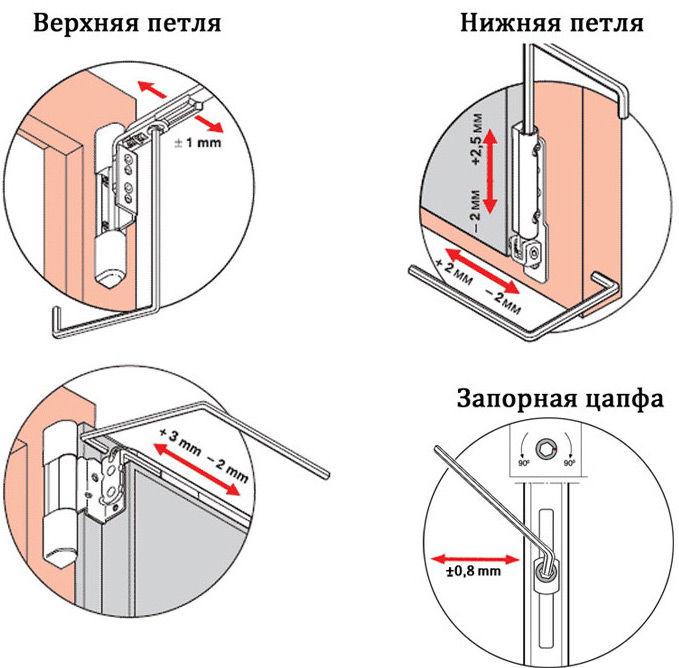 Регулировка верхней и нижней петли