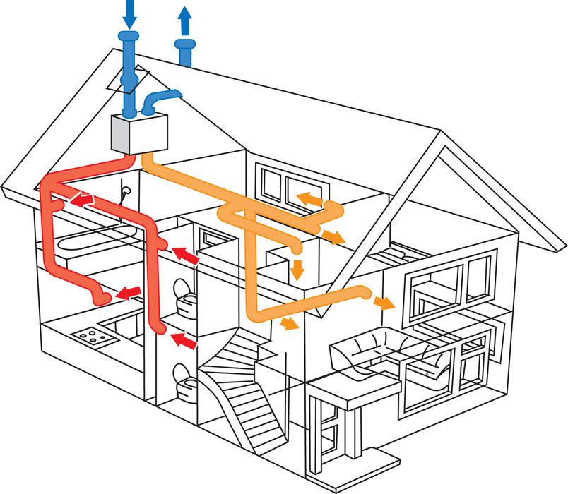 Приточно-вытяжная система в доме