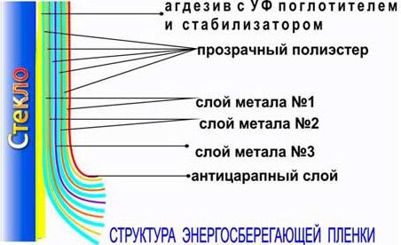 Структура энергосберегающей плёнки