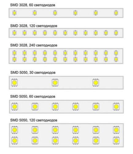 Виды светодиодных конструкций