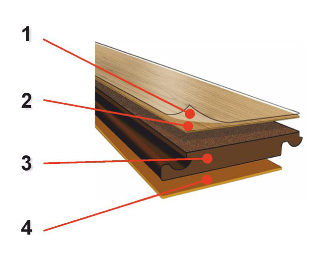 Ламинат состоит из 4 слоёв
