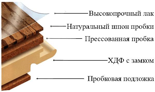 Структура пробкового пола