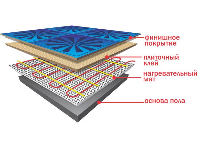 Теплый пол на основе нагревательных матов монтируется легко и быстро