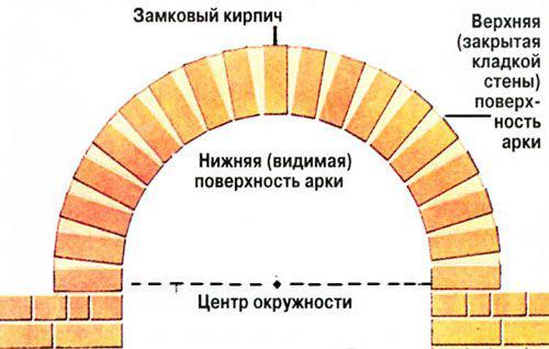 Конструкция кирпичной арки имеет свои особенности