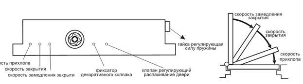 Регулировка