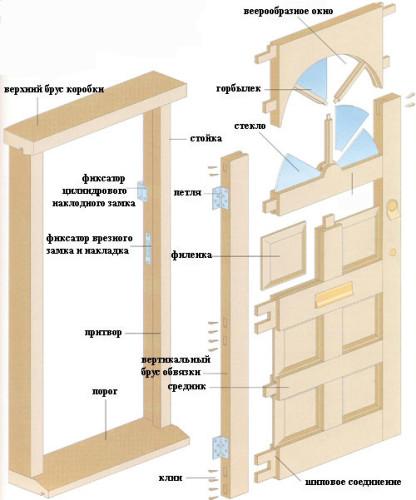 Один из вариантов сборки деревянной двери