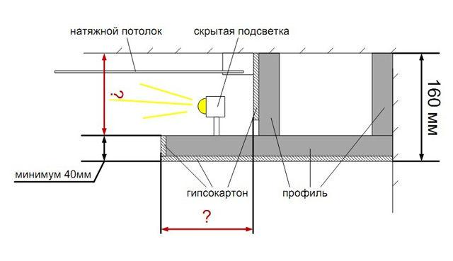 Схема скрытой подсветки натяжного потолка