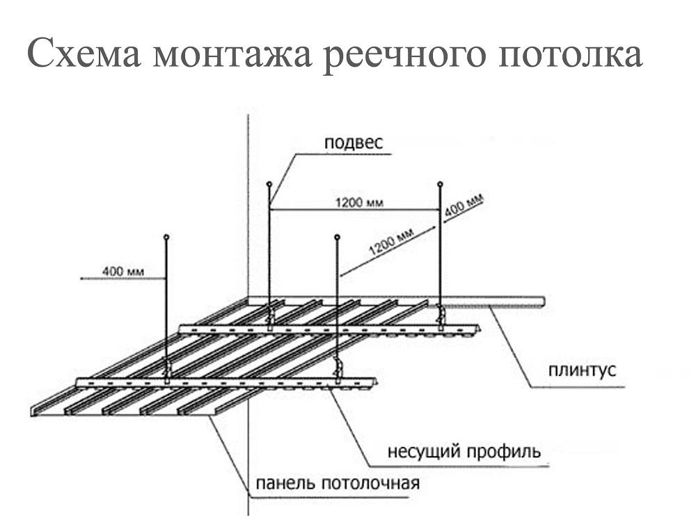 Схема монтажа такого потолка довольно несложная