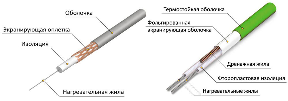 Одножильный и двужильный кабель