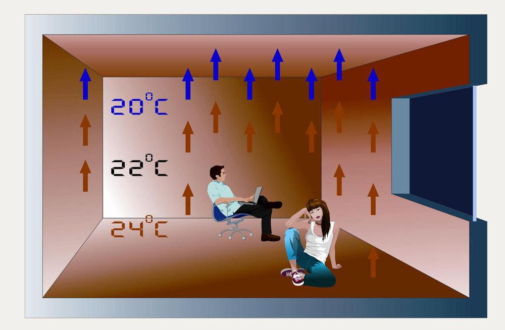 Распределение температуры в комнате с тёплым полом