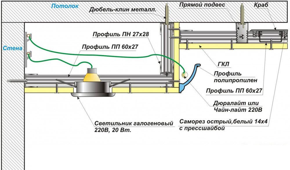 Схема двухуровневого потолка из гипсокартона