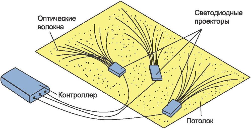 Расположение диодов