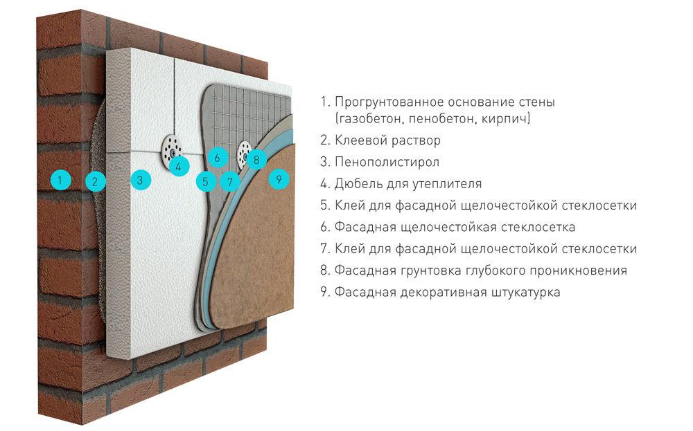Пример утепления стены