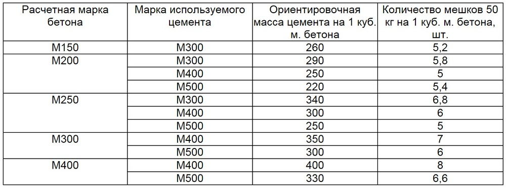 Таблица расчета цемента