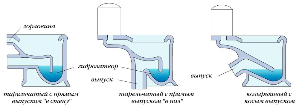 Типы слива унитазов