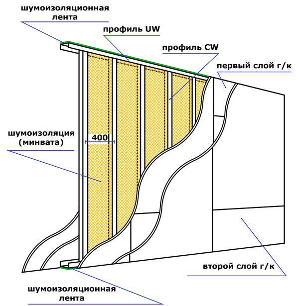 Схема перегородки из гипсокартона