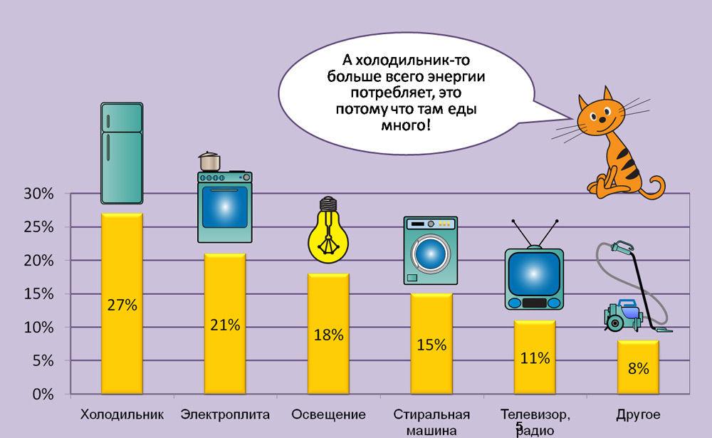 Источники потребления электроэнергии