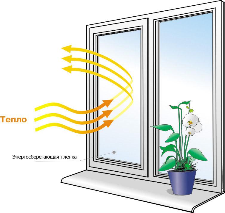 Как работает энергосберегающая плёнка
