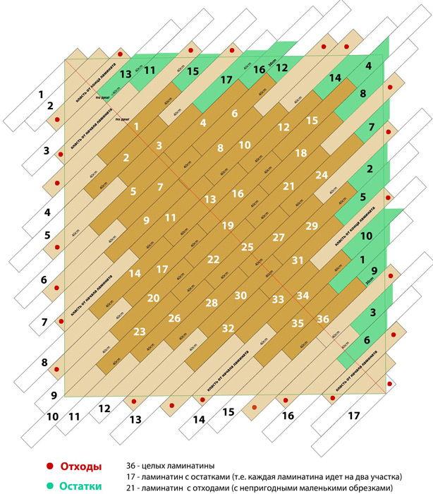 Схема укладки ламината (пример)