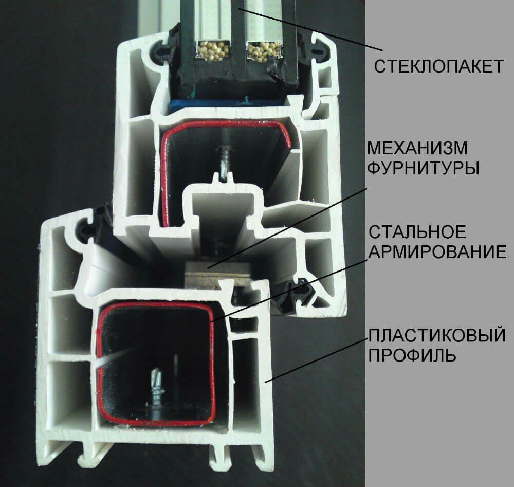 Конструкция металлопластиковых окон