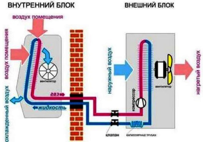 Схема сплит-системы
