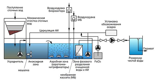 Принцип биологической очистки стоков