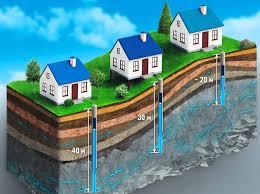 Какие бывают скважины для воды?