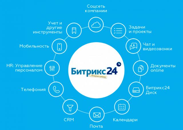 Современный подход к управлению проектами с Битрикс24