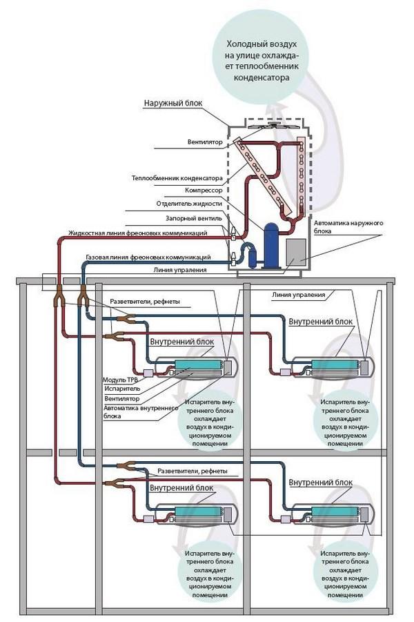 Мультизональные системы кондиционирования как способ избежать проблем